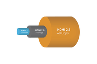 HDMI 2.1 brings 10K support, gaming features