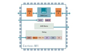 Arm responds to RISC-V threat with 'free' Cortex cores