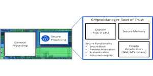 Rambus picks RISC-V for new crypto chip