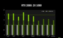 Nvidia points to 50 percent uplift from GTX 1080 to RTX 2080