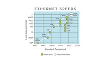 Ethernet Alliance unveils 1.6TbE roadmap