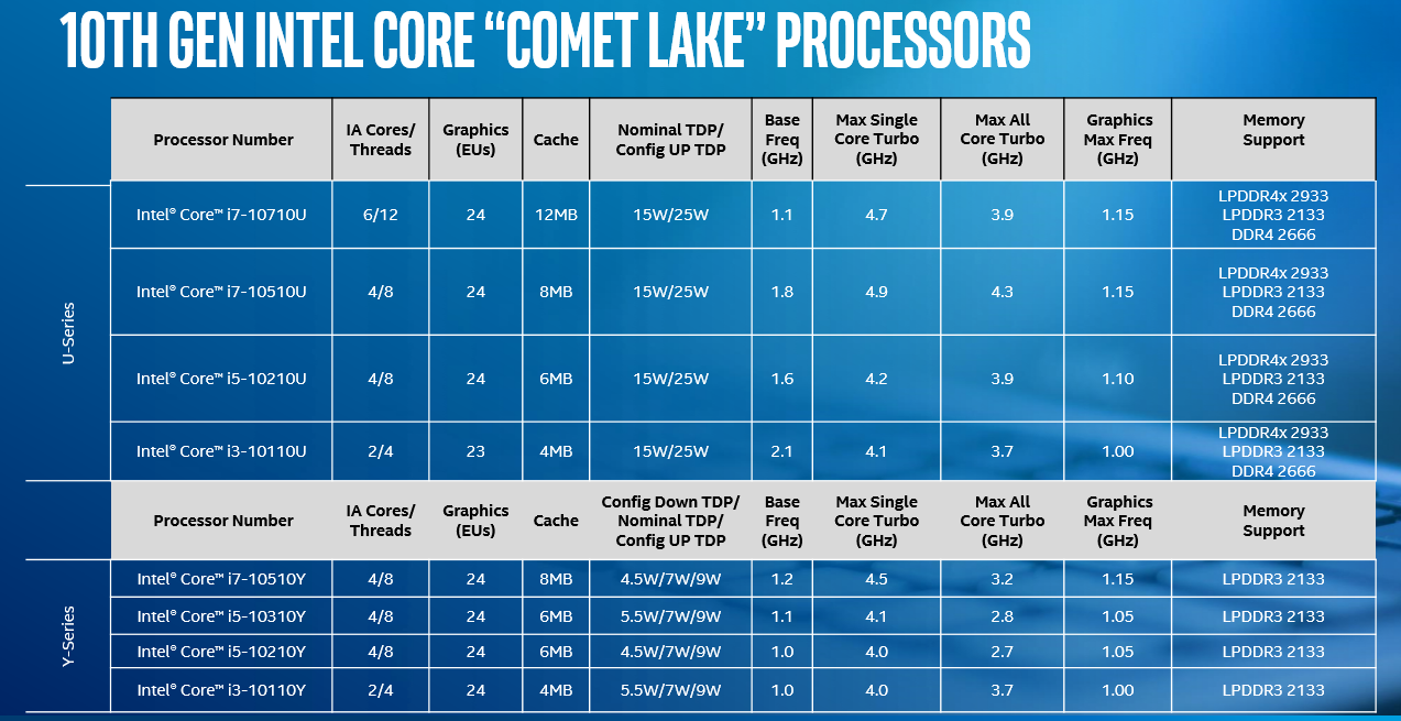 Intel adds 14nm Comet Lake CPUs to 10th Gen | bit-tech net