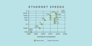 Ethernet Alliance points to 800GbE, 1.6TbE future